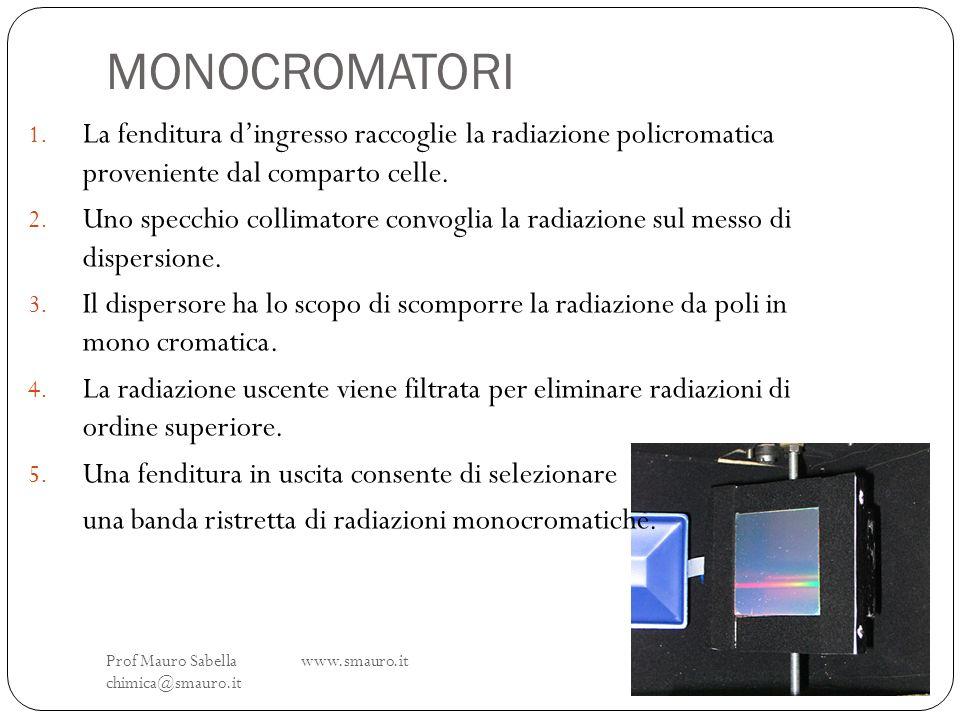 MONOCROMATORI La fenditura d'ingresso raccoglie la radiazione policromatica proveniente dal comparto celle.