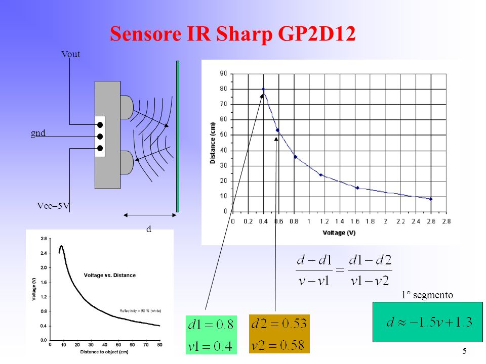 Sensore IR Sharp GP2D12 d Vout gnd Vcc=5V 1° segmento 5