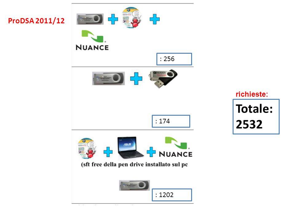 ProDSA 2011/12 : 256 richieste: Totale: 2532 : 174 : 1202
