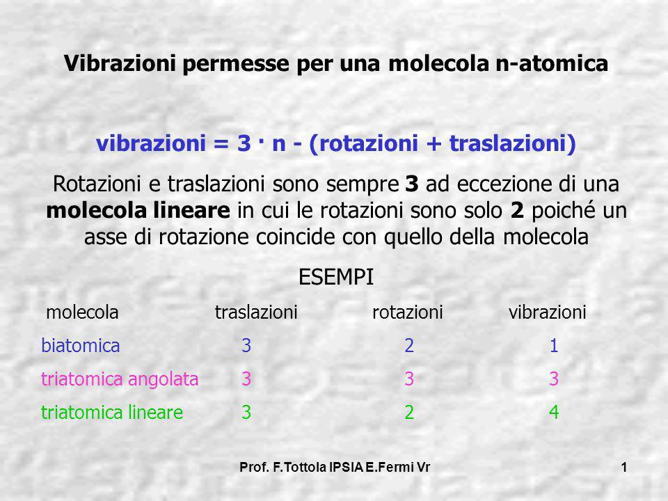 Vibrazioni permesse per una molecola n-atomica