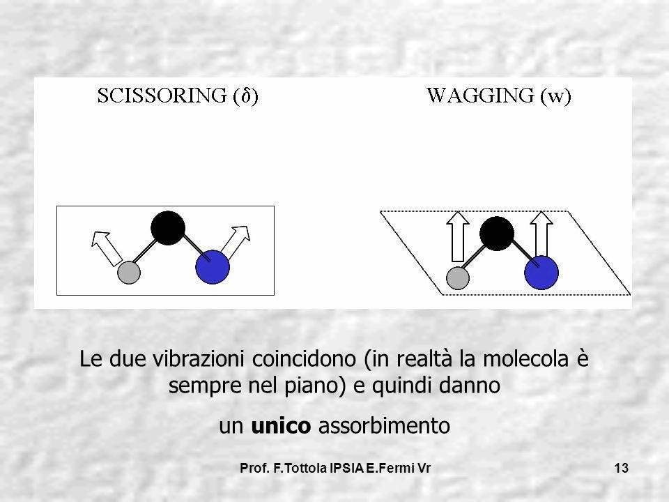 Le due vibrazioni coincidono (in realtà la molecola è sempre nel piano) e quindi danno