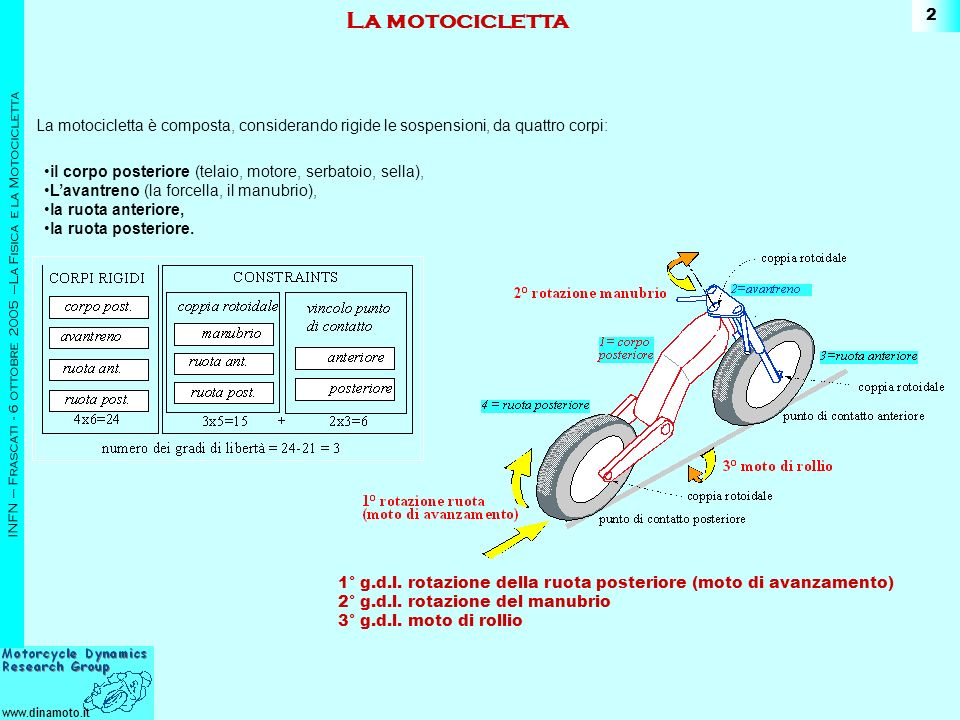 La motocicletta La motocicletta è composta, considerando rigide le sospensioni, da quattro corpi:
