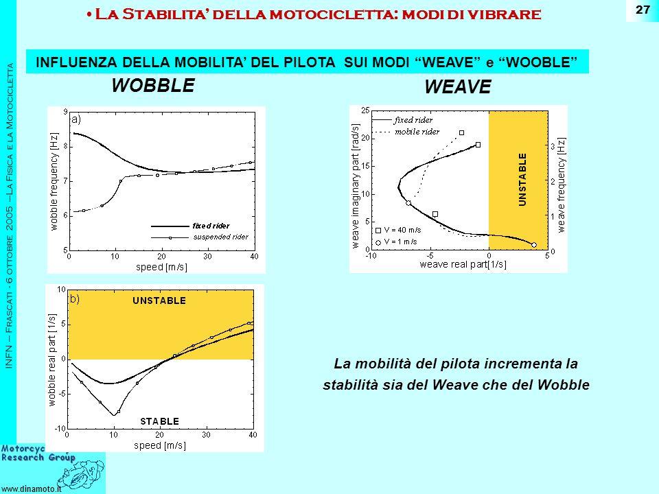 INFLUENZA DELLA MOBILITA' DEL PILOTA SUI MODI WEAVE e WOOBLE