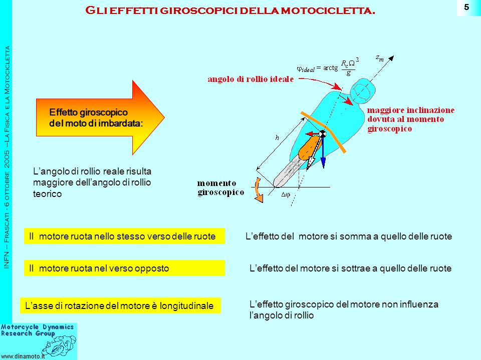 Gli effetti giroscopici della motocicletta.