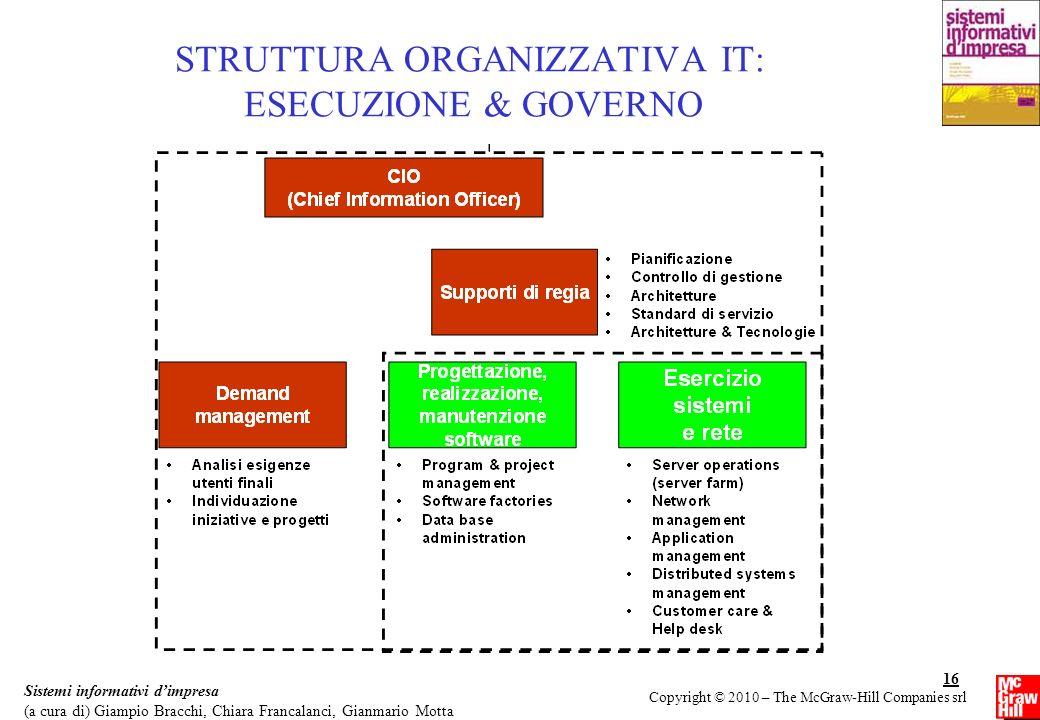 STRUTTURA ORGANIZZATIVA IT: ESECUZIONE & GOVERNO