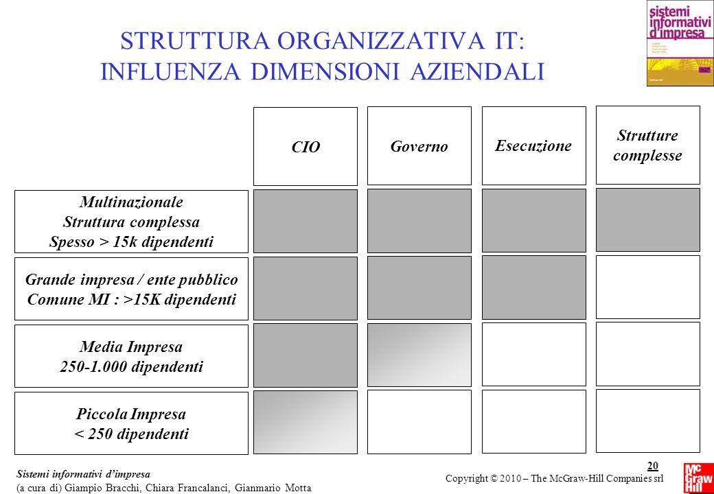 STRUTTURA ORGANIZZATIVA IT: INFLUENZA DIMENSIONI AZIENDALI