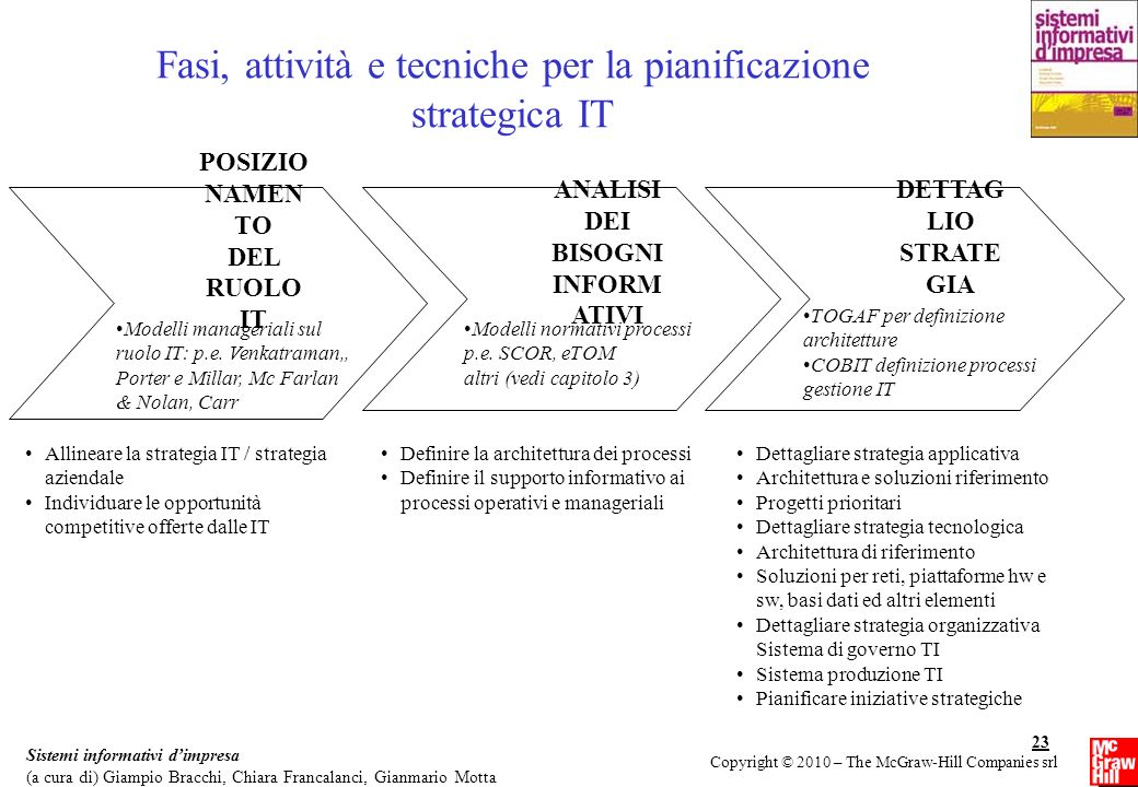 Fasi, attività e tecniche per la pianificazione strategica IT