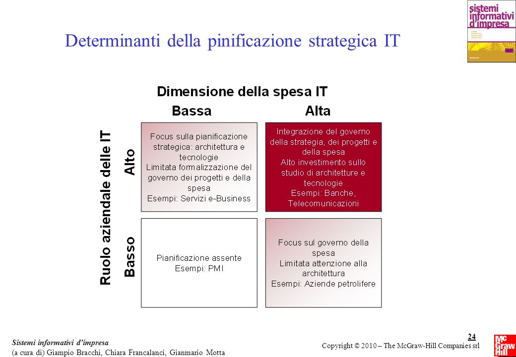 Determinanti della pinificazione strategica IT