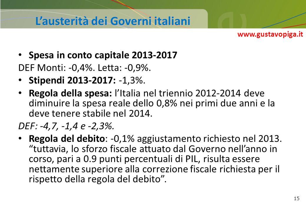 L'austerità dei Governi italiani