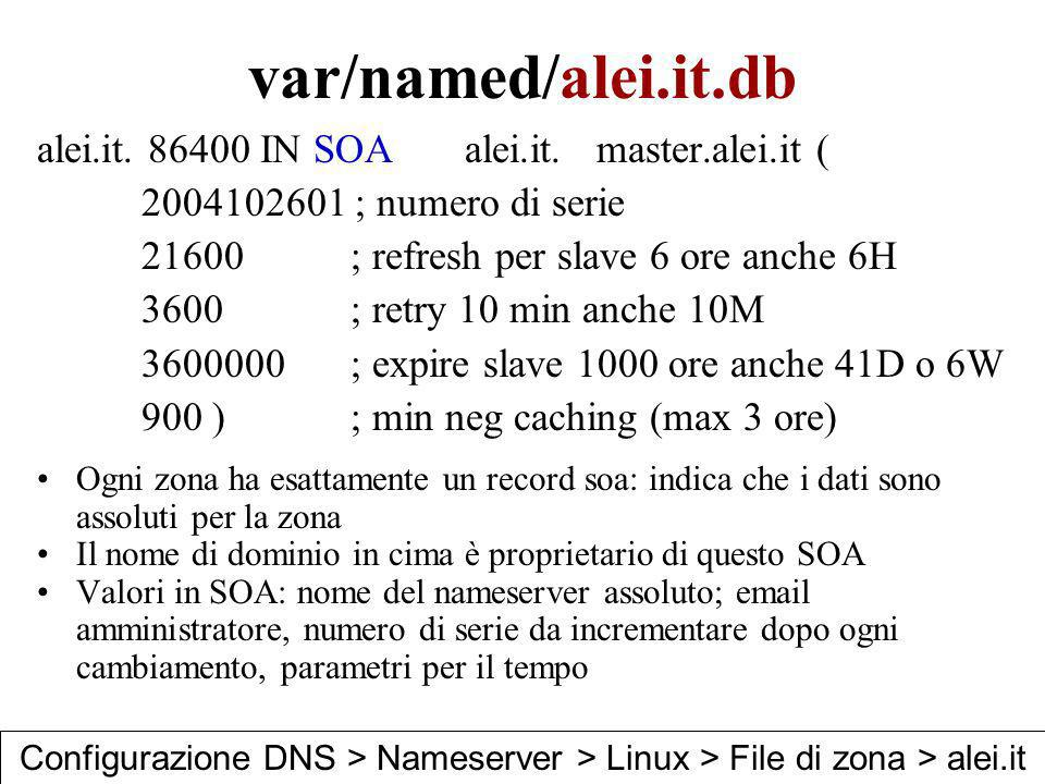 var/named/alei.it.db alei.it. 86400 IN SOA alei.it. master.alei.it (