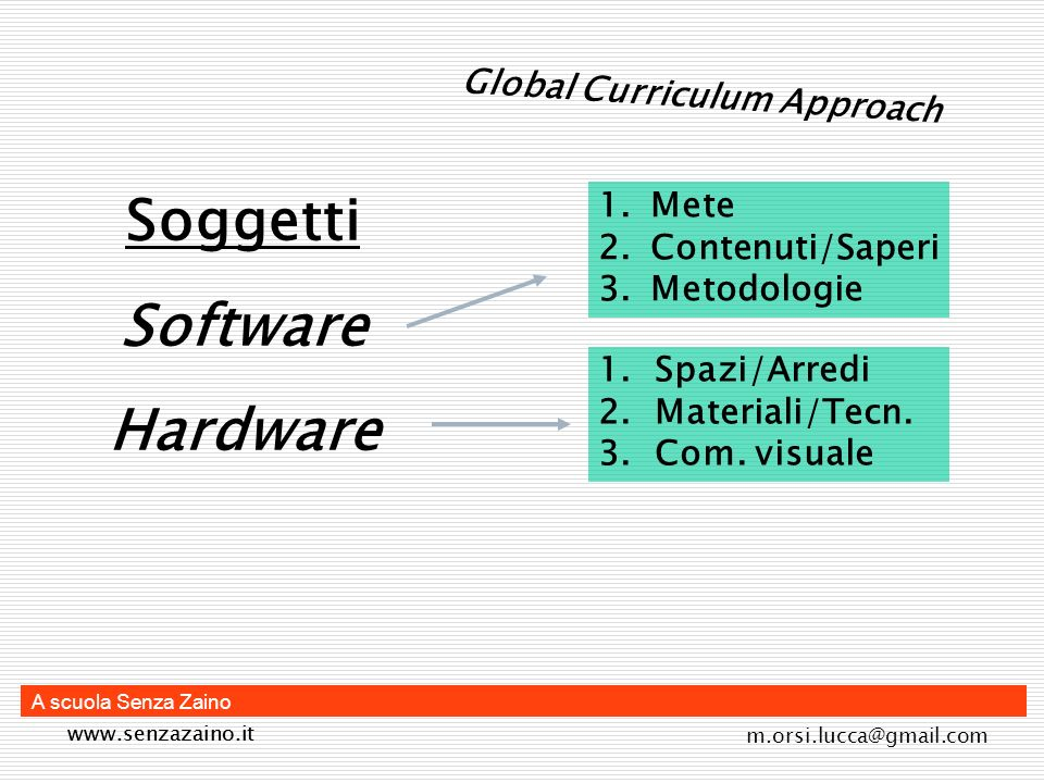 Soggetti Software Hardware Global Curriculum Approach Mete