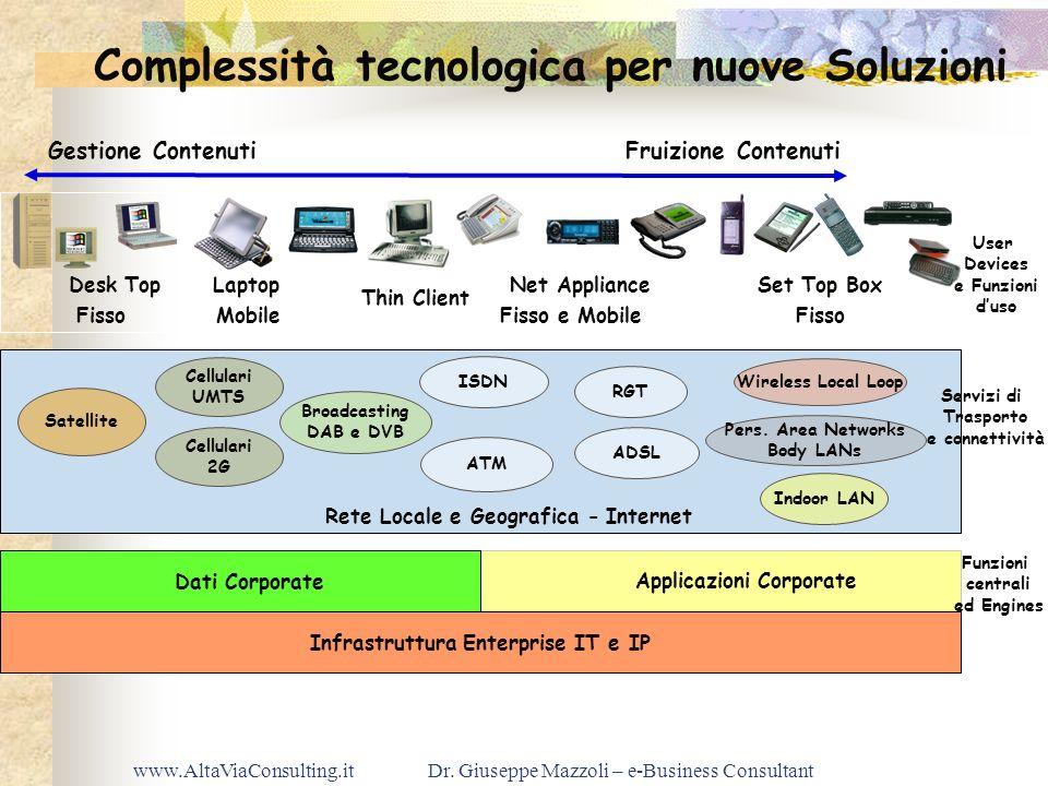 Complessità tecnologica per nuove Soluzioni