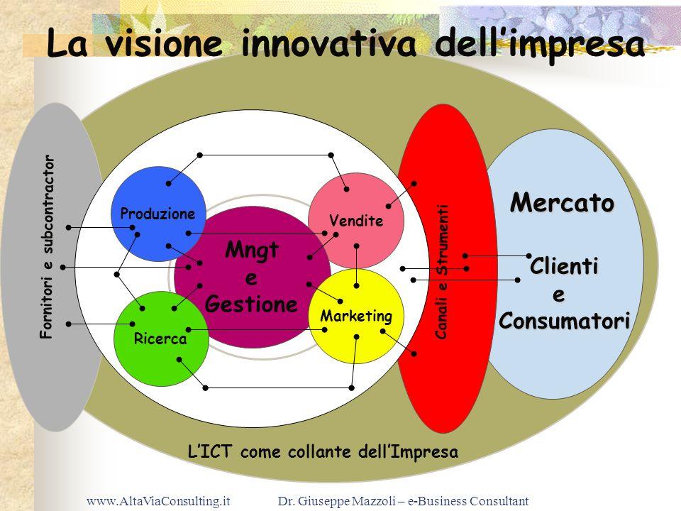 La visione innovativa dell'impresa