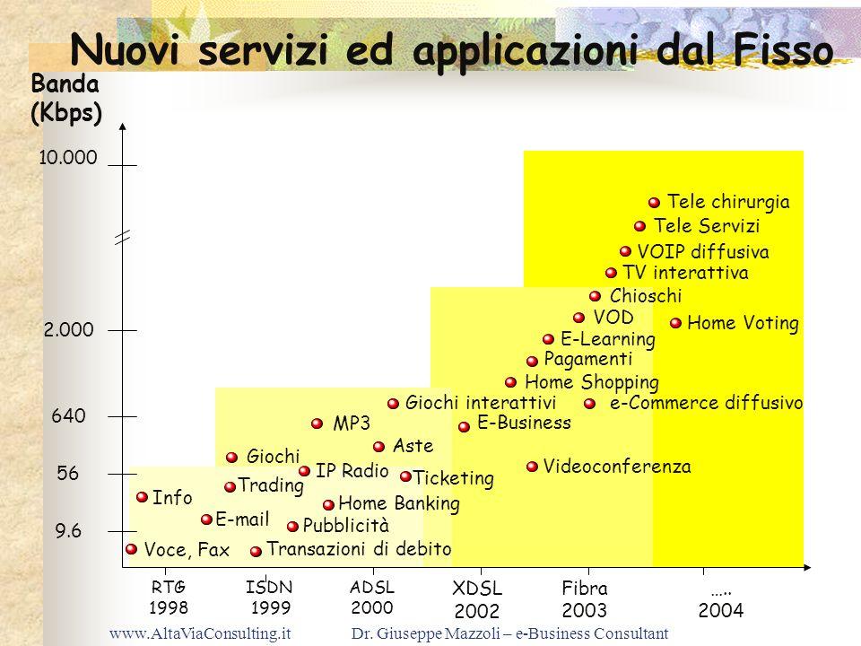 Nuovi servizi ed applicazioni dal Fisso