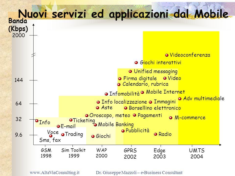 Nuovi servizi ed applicazioni dal Mobile