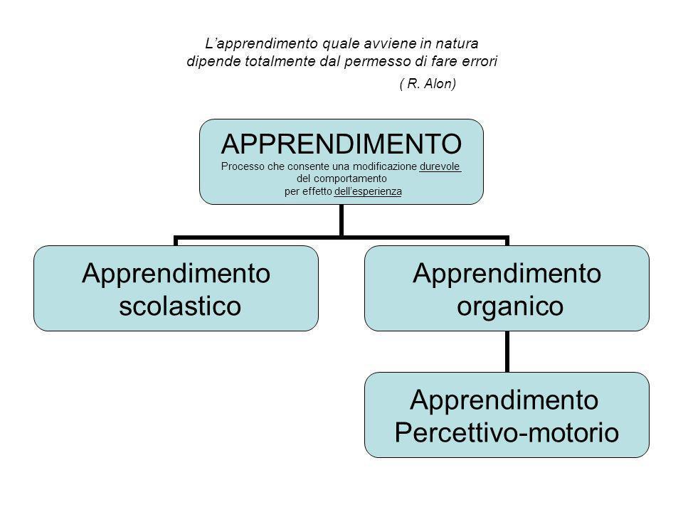 L'apprendimento quale avviene in natura dipende totalmente dal permesso di fare errori ( R. Alon)