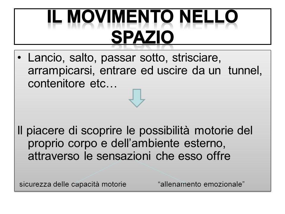 Il movimento nello spazio