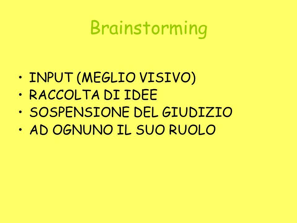 Brainstorming INPUT (MEGLIO VISIVO) RACCOLTA DI IDEE