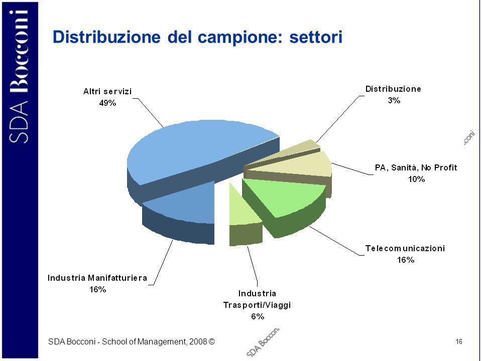 Distribuzione del campione: settori