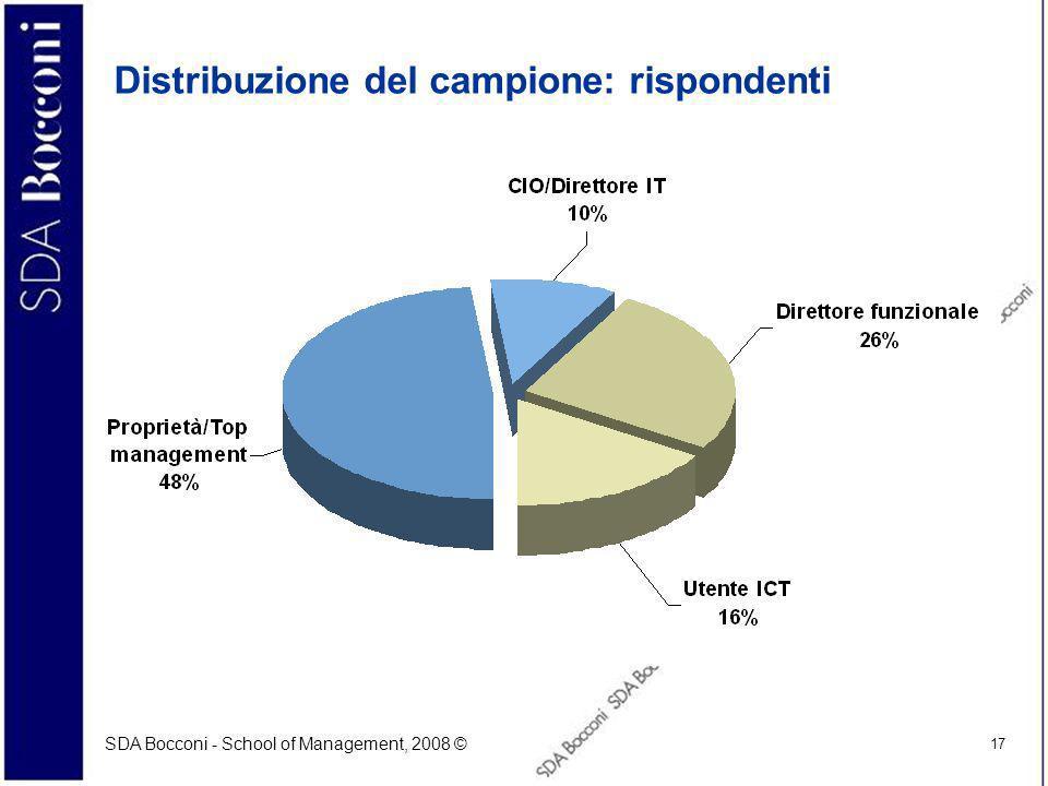 Distribuzione del campione: rispondenti
