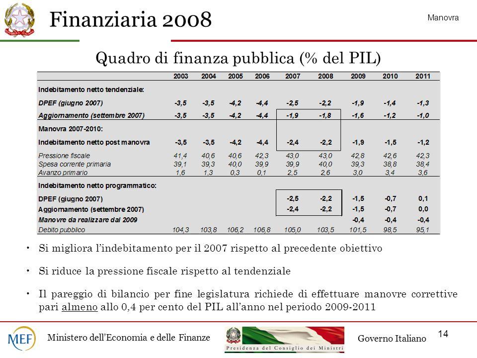Quadro di finanza pubblica (% del PIL)