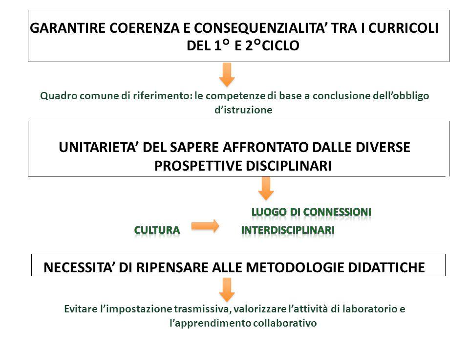 NECESSITA' DI RIPENSARE ALLE METODOLOGIE DIDATTICHE