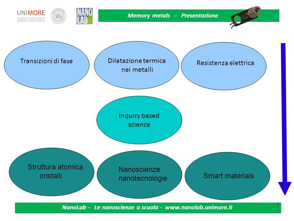 Transizioni di fase Dilatazione termica Resistenza elettrica