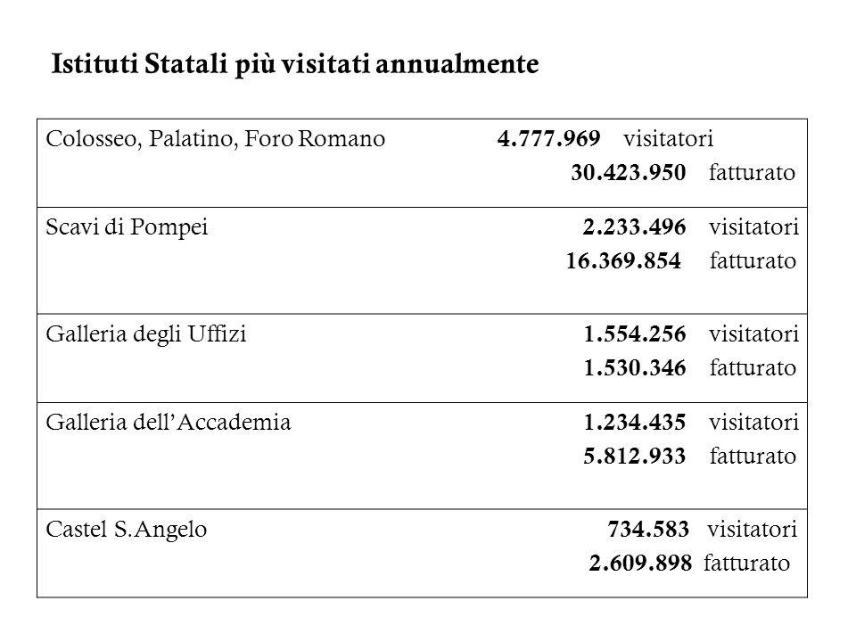 Istituti Statali più visitati annualmente