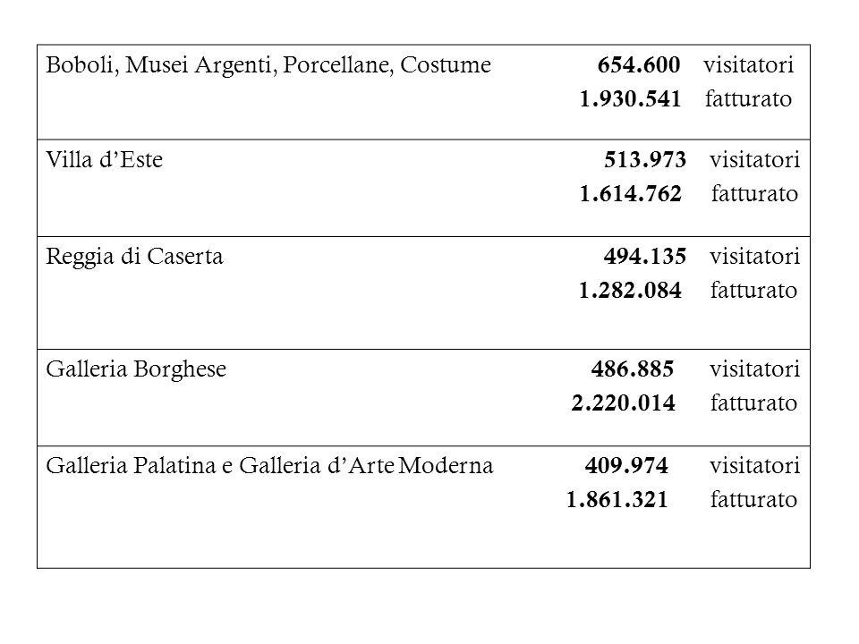 Boboli, Musei Argenti, Porcellane, Costume 654.600 visitatori
