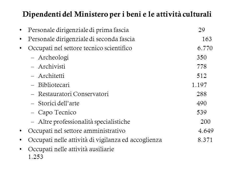 Dipendenti del Ministero per i beni e le attività culturali