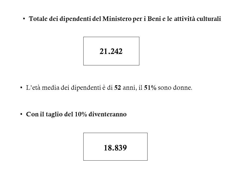 Totale dei dipendenti del Ministero per i Beni e le attività culturali