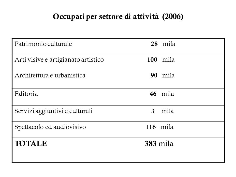 Occupati per settore di attività (2006)