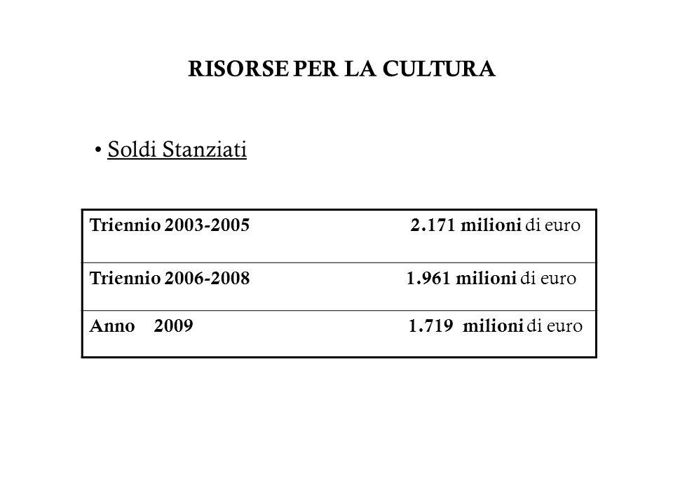 RISORSE PER LA CULTURA Soldi Stanziati