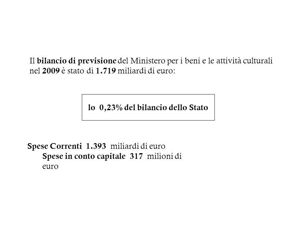 lo 0,23% del bilancio dello Stato
