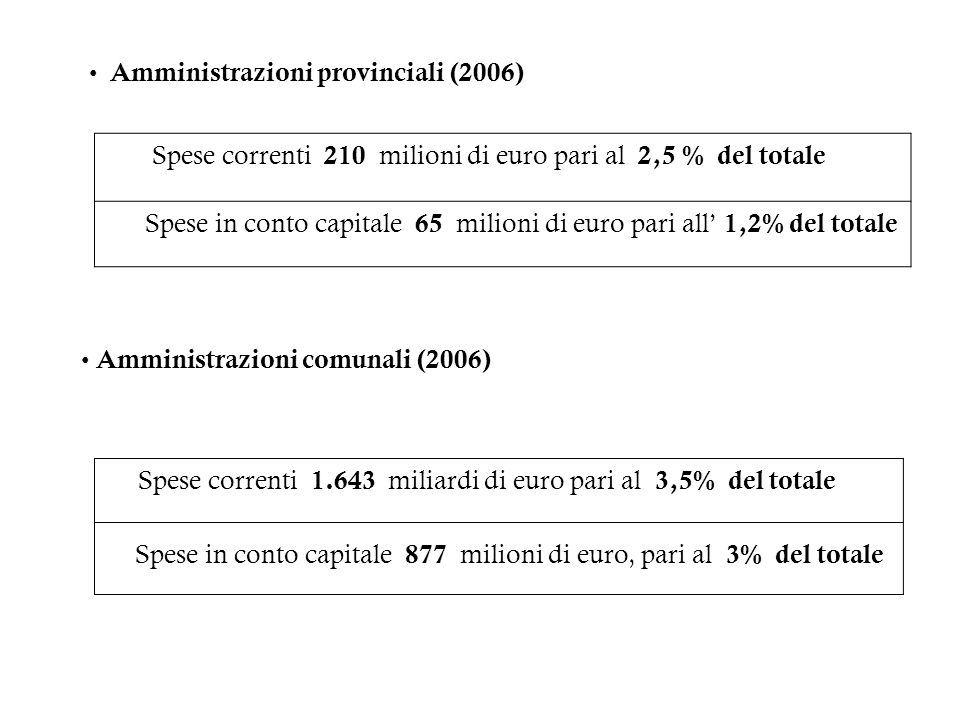 Spese in conto capitale 877 milioni di euro, pari al 3% del totale
