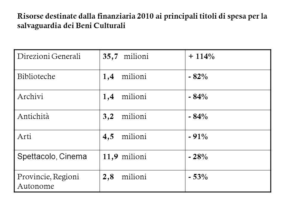 Risorse destinate dalla finanziaria 2010 ai principali titoli di spesa per la salvaguardia dei Beni Culturali