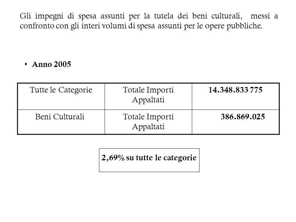 Totale Importi Appaltati