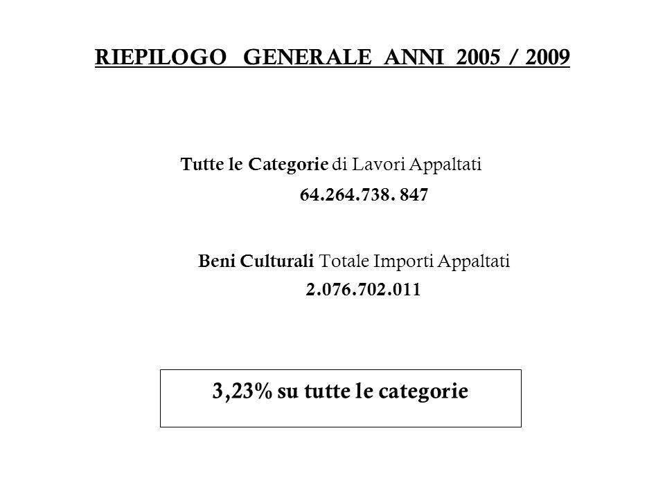 RIEPILOGO GENERALE ANNI 2005 / 2009