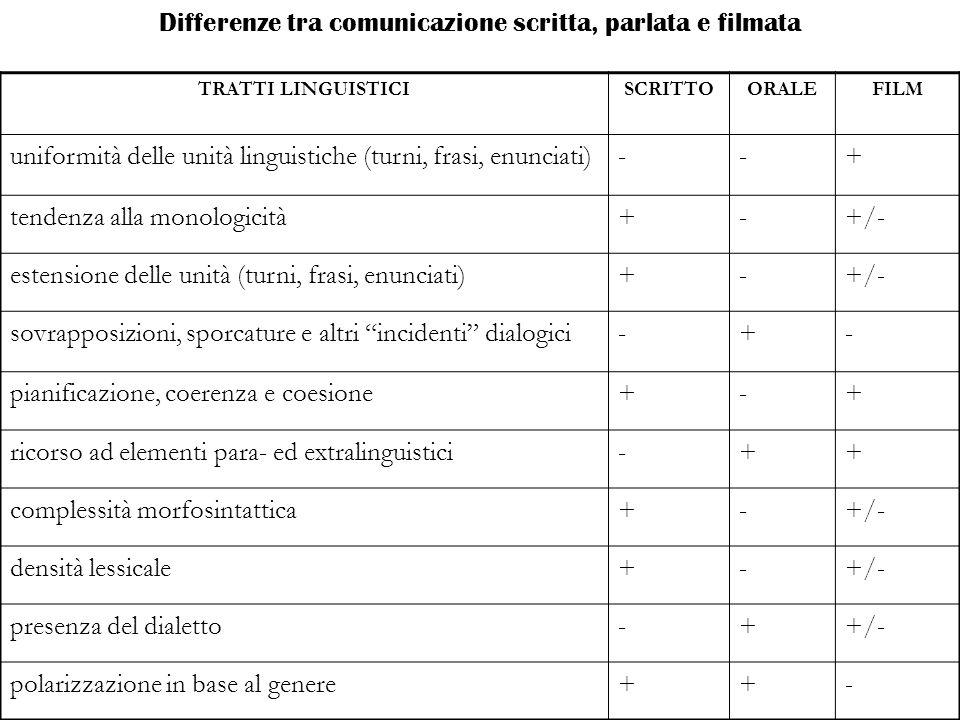 Differenze tra comunicazione scritta, parlata e filmata