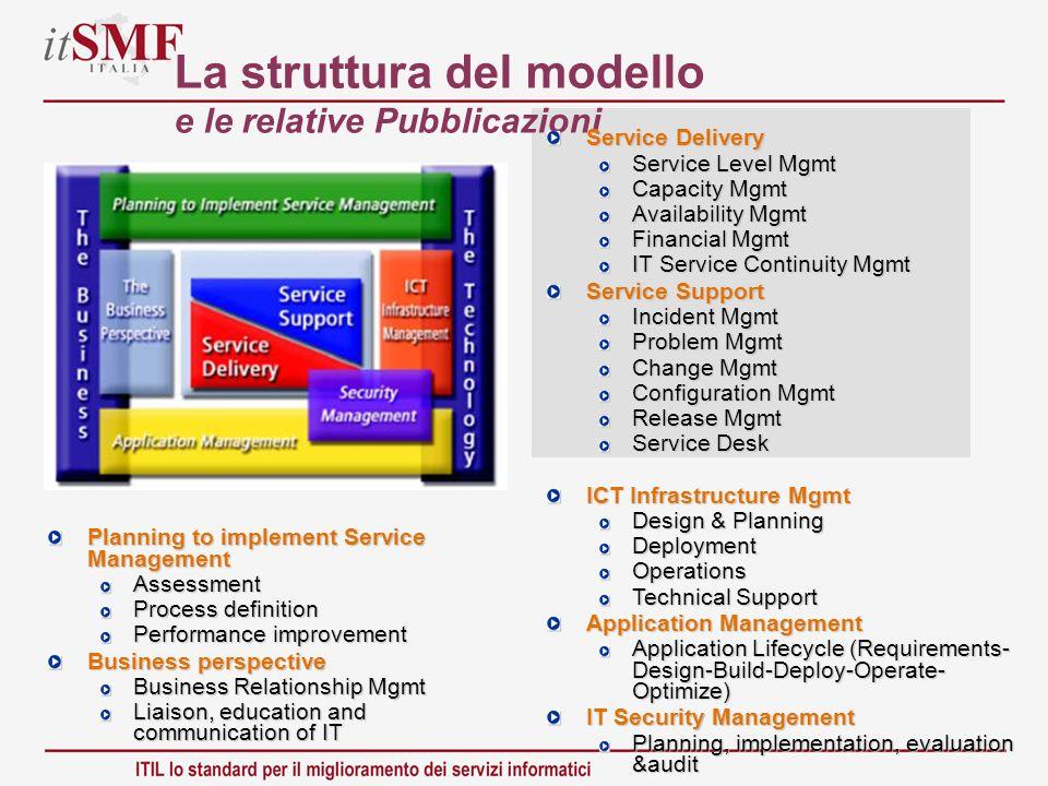 La struttura del modello e le relative Pubblicazioni