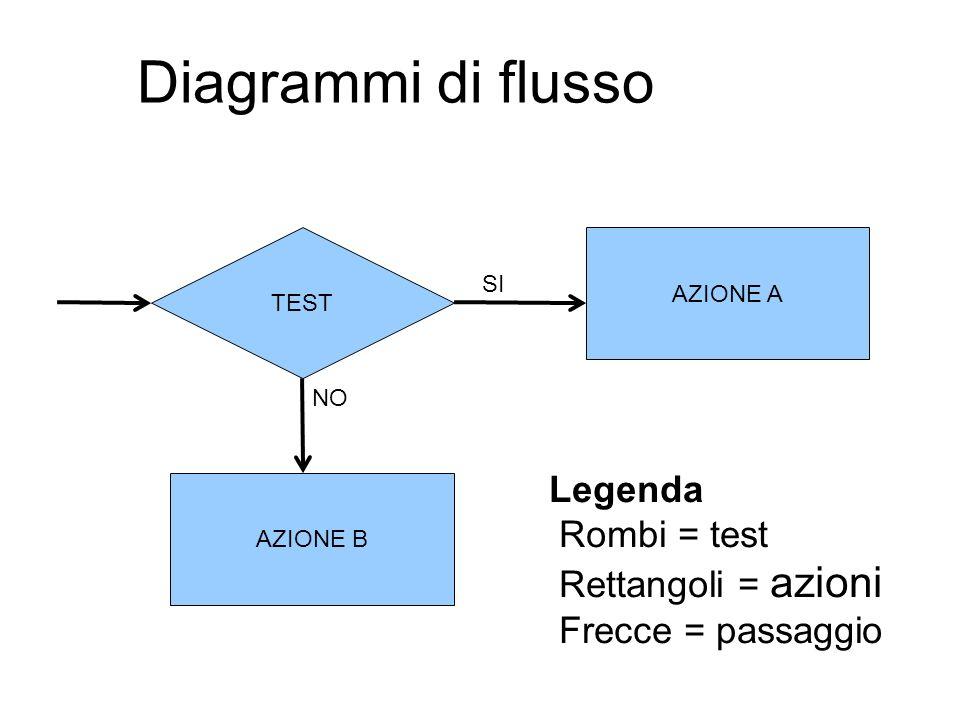 Diagrammi di flusso TEST. AZIONE A. SI. NO. Legenda Rombi = test Rettangoli = azioni Frecce = passaggio.