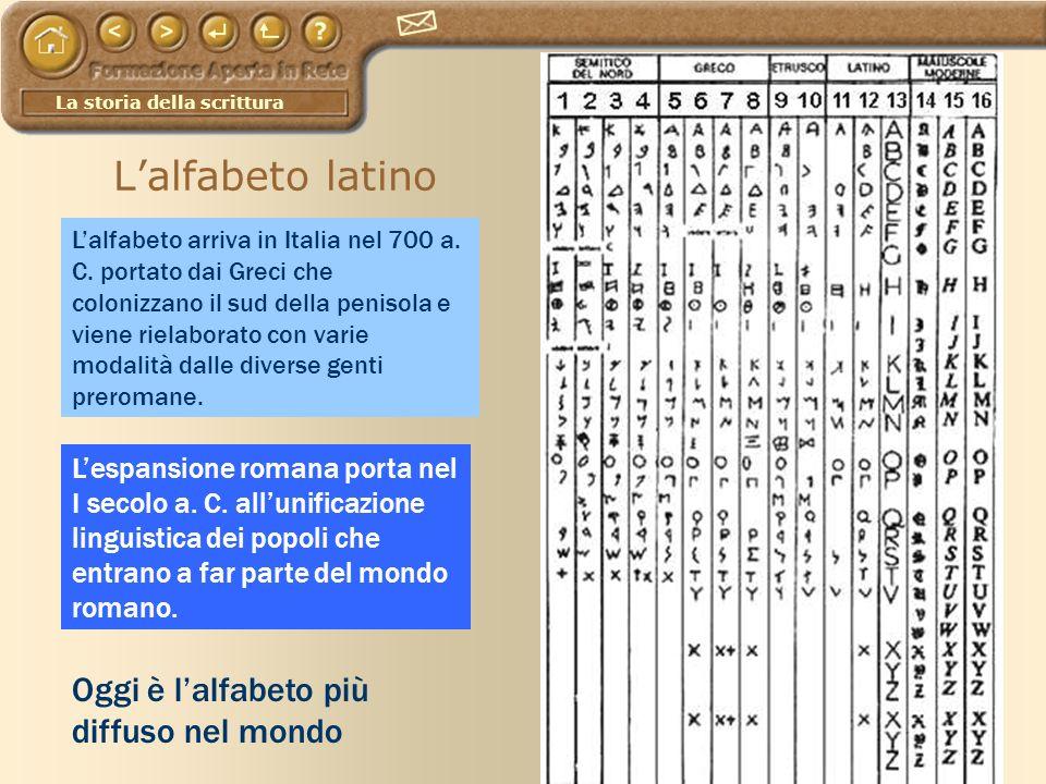 L'alfabeto latino Oggi è l'alfabeto più diffuso nel mondo