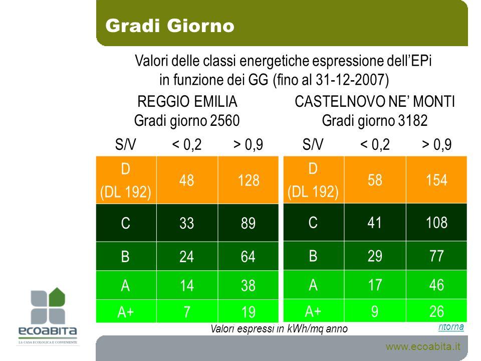 Gradi Giorno Valori delle classi energetiche espressione dell'EPi