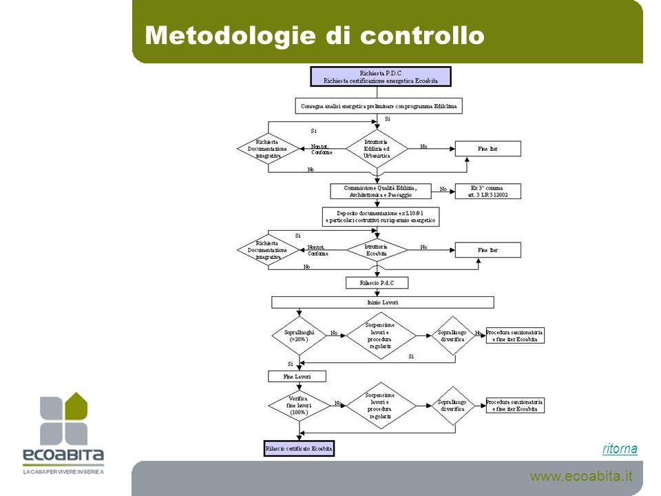 Metodologie di controllo