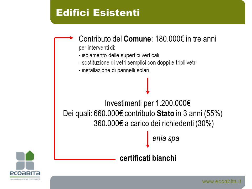 Edifici Esistenti Contributo del Comune: 180.000€ in tre anni