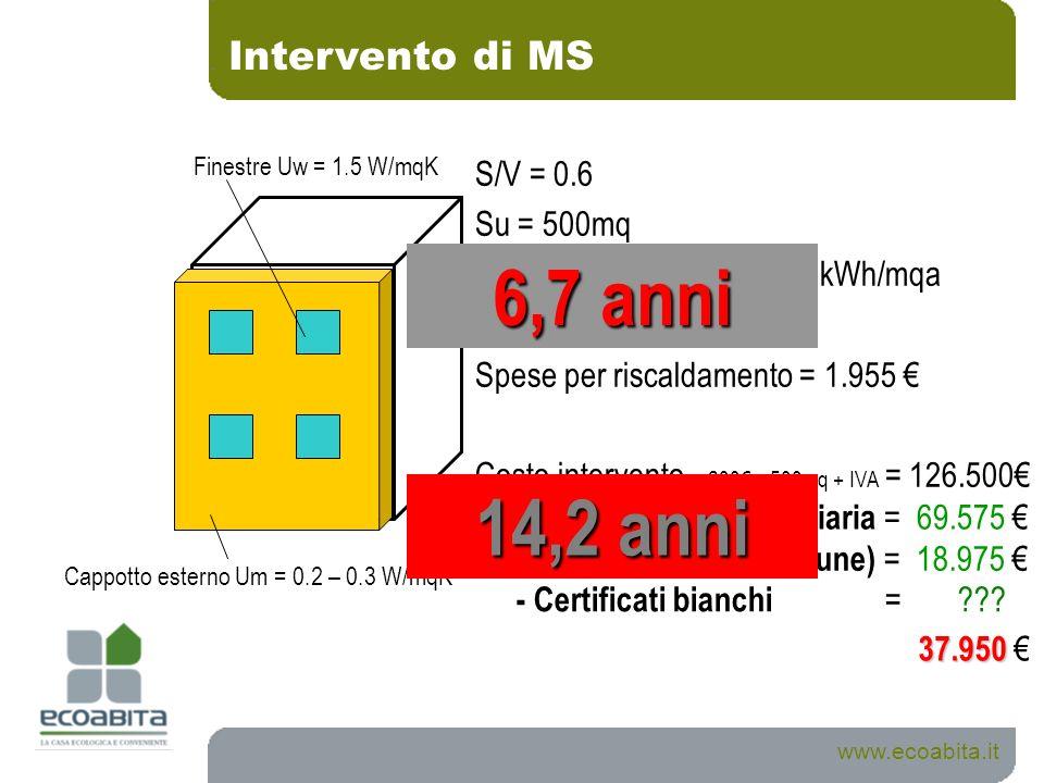 Cappotto esterno Um = 0.2 – 0.3 W/mqK