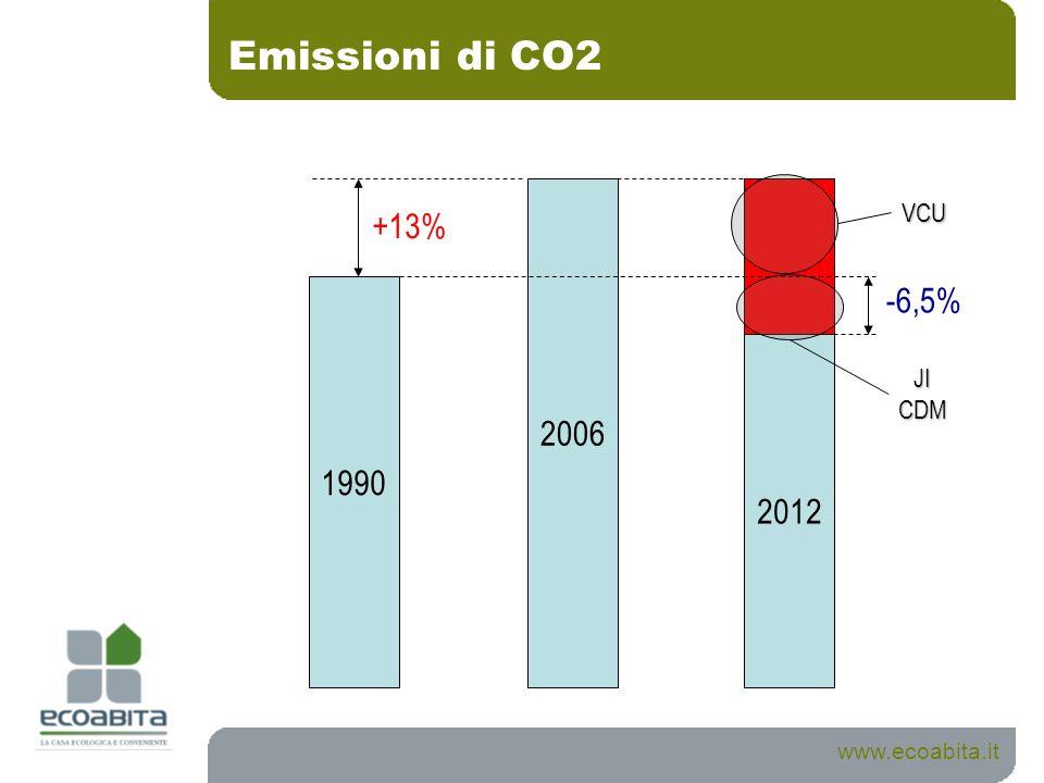 Emissioni di CO2 2006 VCU +13% 1990 -6,5% 2012 JI CDM www.ecoabita.it
