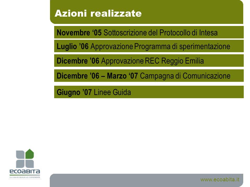 Azioni realizzate Novembre '05 Sottoscrizione del Protocollo di Intesa