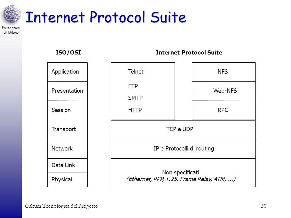 Internet Protocol Suite
