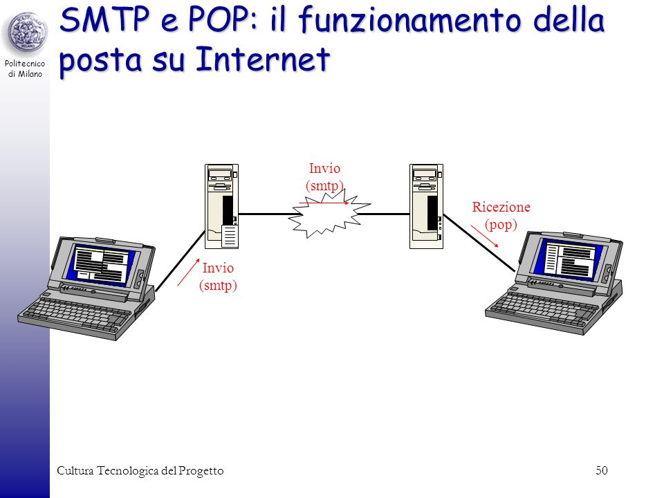 SMTP e POP: il funzionamento della posta su Internet